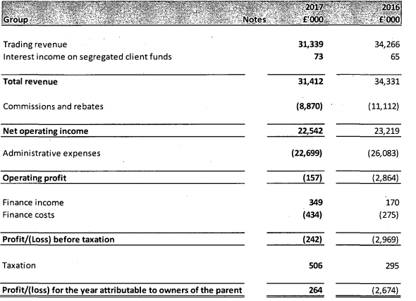 ETX Capital 2017 income statement