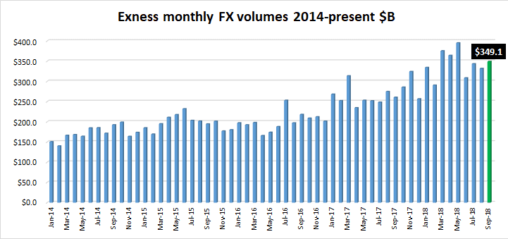 Exness FX volumes Sep2018