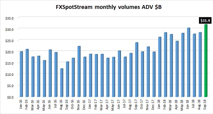 FXSpotstream FX volumes Sep2018