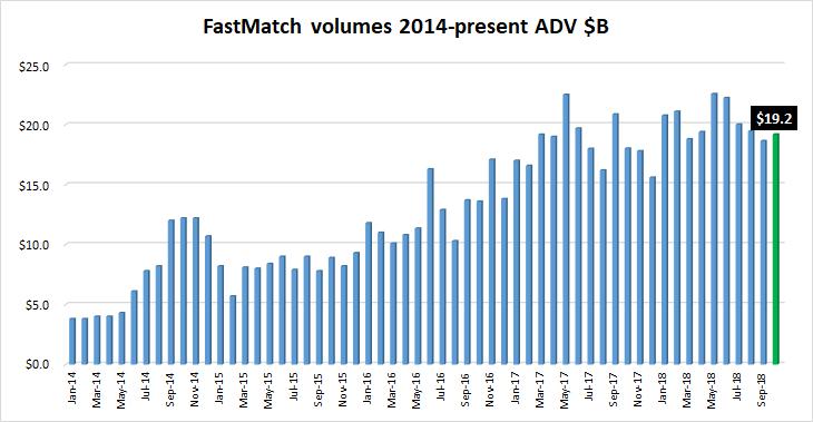FastMatch FX volumes Oct2018