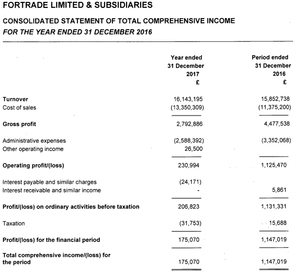 Fortrade 2017 income statement
