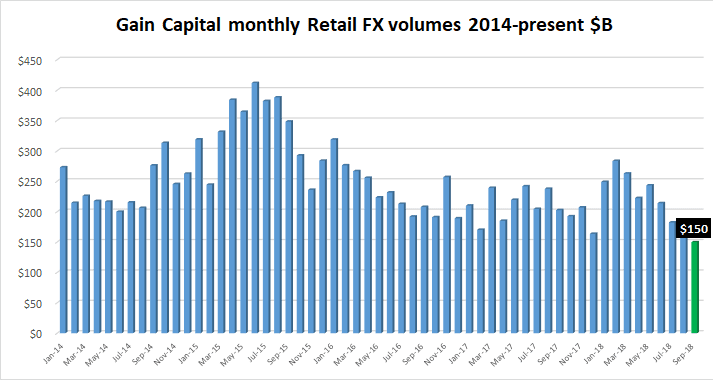 Gain Capital fx volumes Sep2018