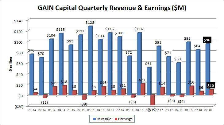 Gain Capital revenues profits Q3 2018