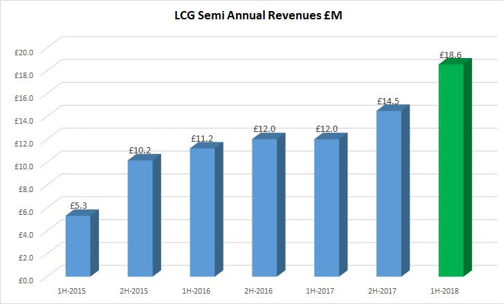 LCG revenues 2018 1H