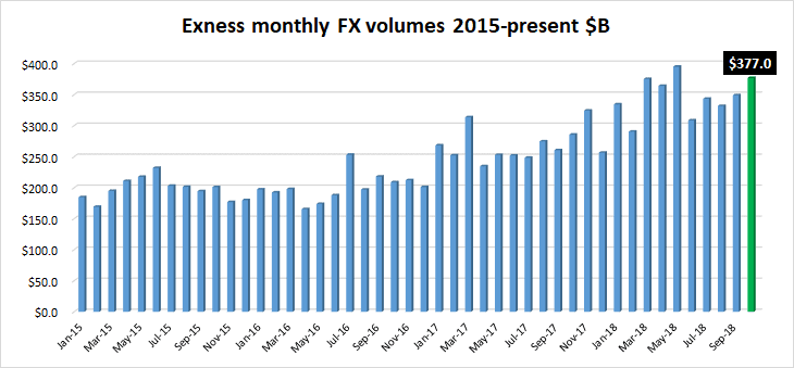 Exness FX volumes Oct2018