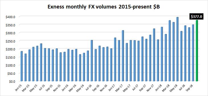 Exness FX volumes Oct2018
