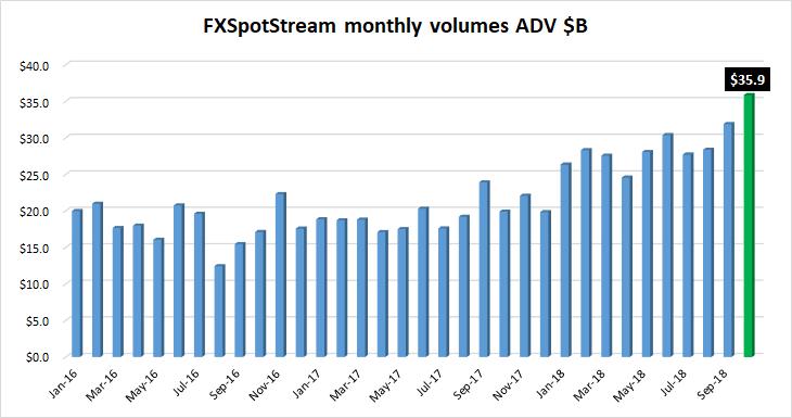 FXSpotstream FX volumes Oct2018