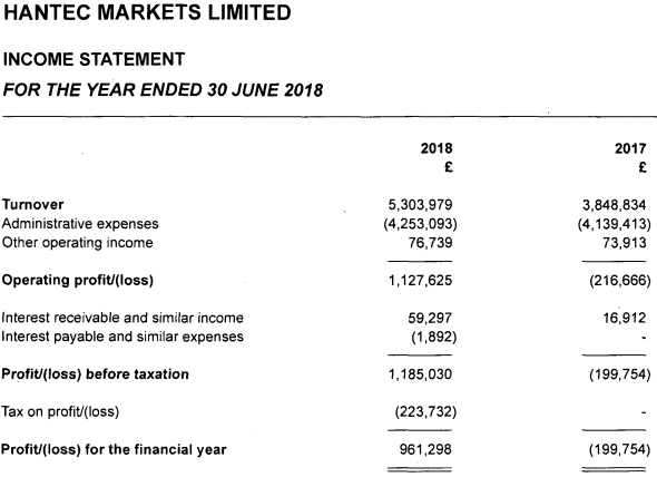 Hantec Markets 2018 income statement