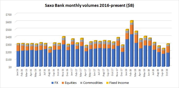 Saxo Bank FX volumes Oct2018