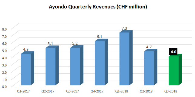 ayondo revenue Q3-2018