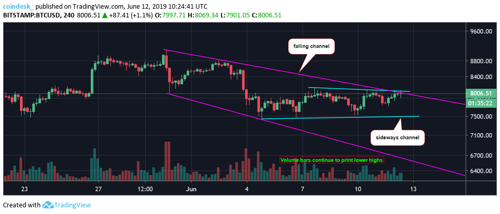"""Bitcoin enthusiasts received an emotional lift today, as Bitcoin briefly tested its upper ranging boundary of $8,200. It has been locked in a tight $600 zone for a week from $7,500 to $8,100, displaying exhaustion and an apparent inability regain momentum from its previous bull run. Traders are beginning to lose patience, while analysts counsel that patience is exactly what is needed for times like these.   From a technical perspective, Bitcoin is in a critical decision zone. Its next demonstrative move could be up or down.Analysts are searching for answers in their charts, shifting to shorter timeframes to get early hints, as to what might come in the near-term. Here is a 4-Hour example of the """"BTC/USD"""" trading pair:  In the past week, Bitcoin has challenged the $8,200 level on three occasions, only to be lightly rebuffed. The same can be said for support at $7,500, as well. The last five candlesticks denote a nice push move, which was not foreseen yesterday. Analysts were fearful before this push that a crossing of the 50 and 200 period moving averages, an impending bearish signal, would cause BTC to drop like a rock. The opposite took place. Bitcoin surprised again. It now rests at $8,140, having remained above $8,000 for nearly 24 hours, a good sign of support.  The $8,100 to $8,300 level is very key to what happens next. Since it topped out at nearly $9,100 and then found support at $7,500, the 38.2% and 50.0% Fibonacci retracement levels are equivalent. This region is often called the """"Decision Zone"""", since reversals, whether up or down, generally take place here. The probabilities favor this proposition, but odds are by no means absolute. The Bollinger Band mid-range also falls within this zone at the moment, providing another nice technical nod for BTC.  Crypto podcaster and trader Brian Krogsgard, also known on Twitter as LedgerStatus, summarized the building consensus in the analyst community: """"We're basically trying to see if we are going to just keep con"""