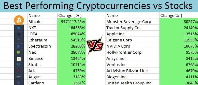 cryptocurrencas vs forex)
