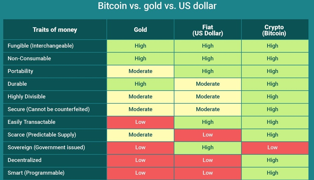 why is cryptocurrency better than fiat