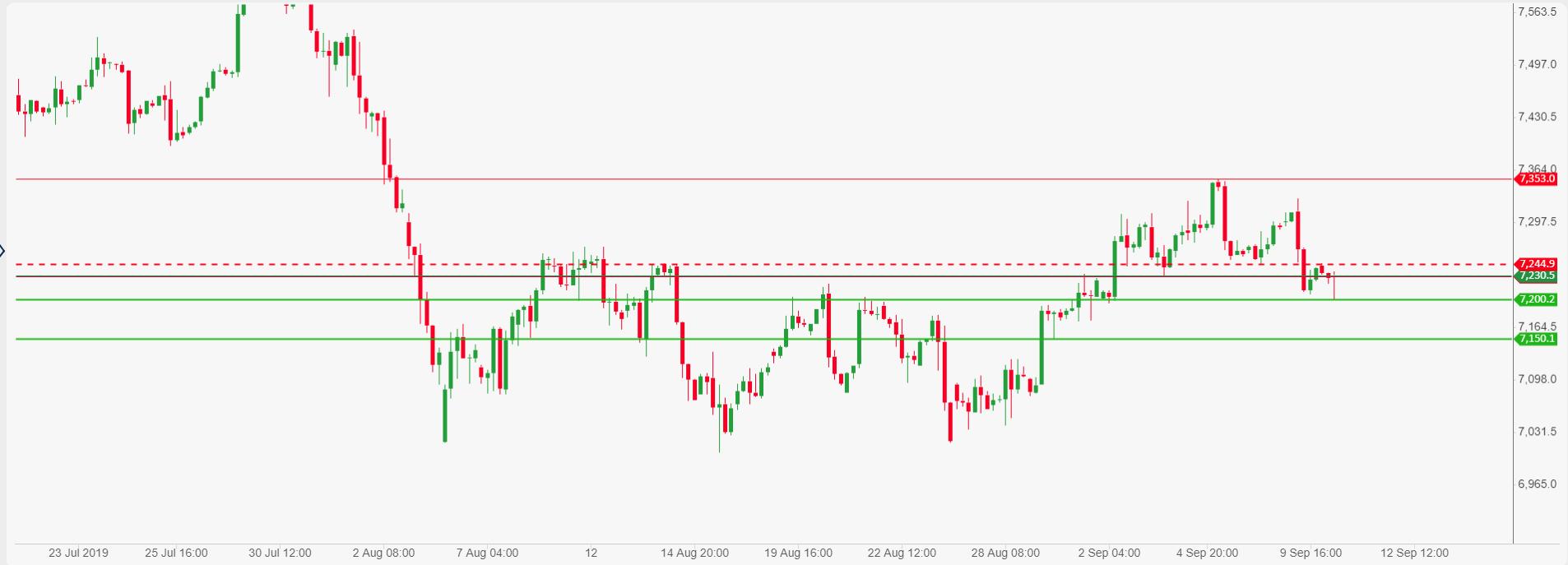 UK FTSE-100 index