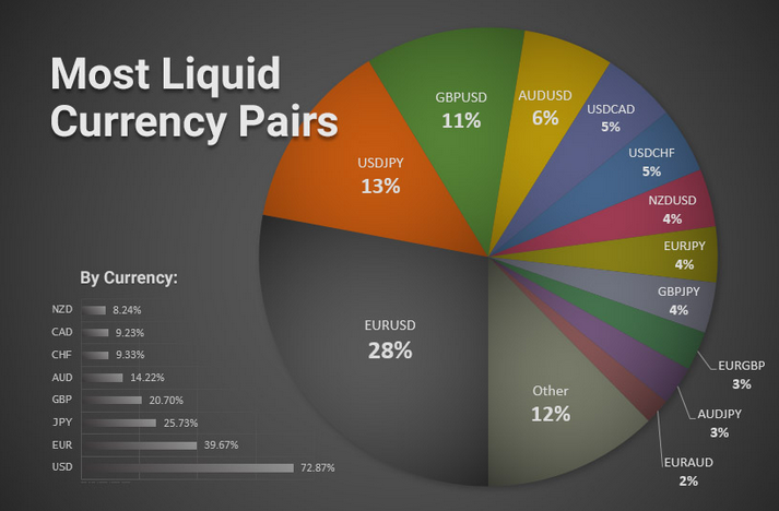 liquid currency pairs