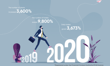 Capital.com reports strong performance for 2020