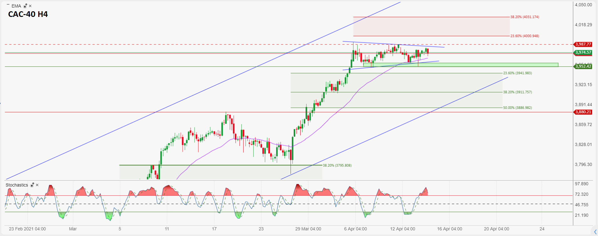 Daily market commentary: The dollar is showing weakness during early Wednesday trading