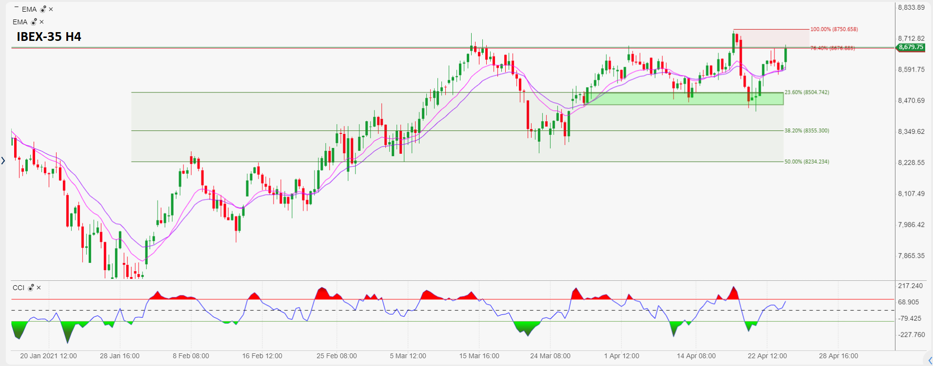 Daily market commentary: The dollar is starting the week