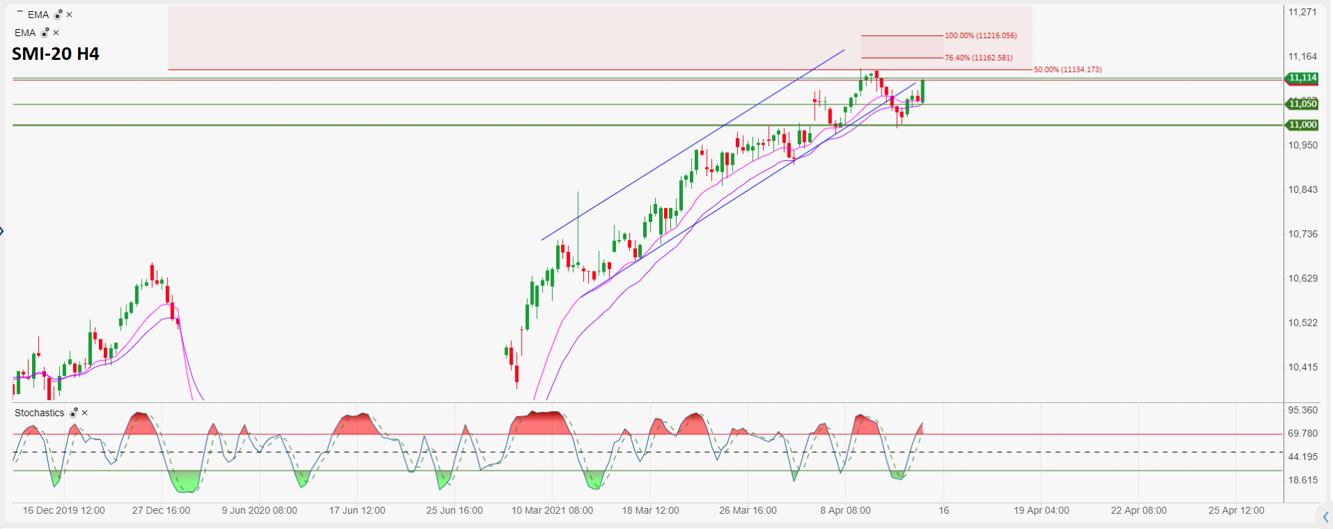 Daily market commentary: The dollar remains the centre of attention, continuing to lose ground