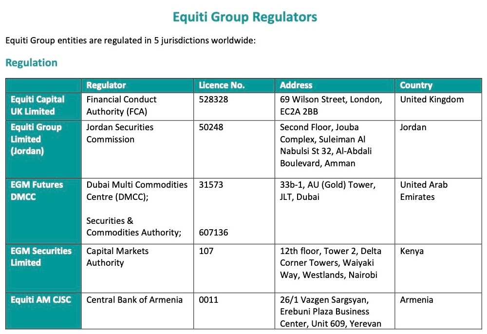 equiti-group-regulations